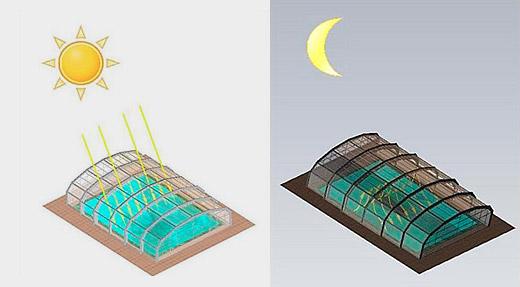 SYS Piscine coperture telescopiche risparmio energetico 03